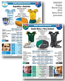 RUGBY: Rugby World Cup 2015 semi-final previews infographic