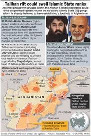 AFGHANISTAN: Taliban leadership split infographic