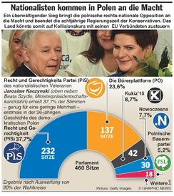 POLEN: Nationalistische Partei gewinnt die Wahl  infographic