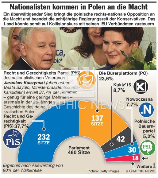 Nationalistische Partei gewinnt die Wahl  infographic