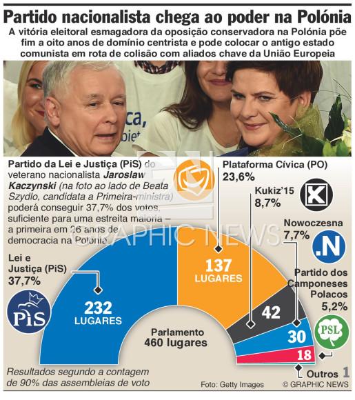 Partido nacionalista vence eleições infographic
