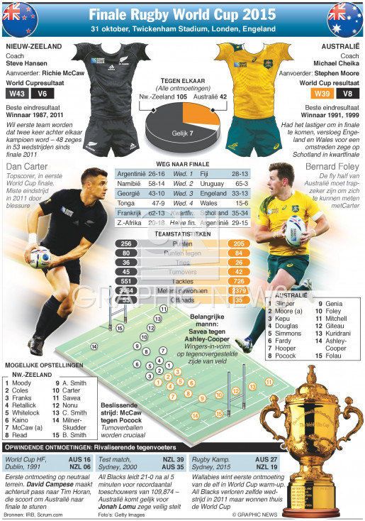 Finale Rugby World Cup 2015 infographic