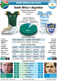 RUGBY: Rugby World Cup 2015 bronze final preview infographic