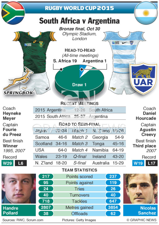 Rugby World Cup 2015 bronze final preview infographic