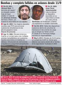 AVIACIÓN: Complots terroristas desde el 11/9 infographic