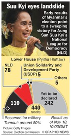 POLITICS: Myanmar election result, lower house infographic