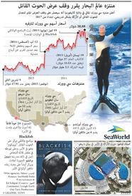 بيئة: منتزه سي ووارلد يوقف عروض الحوت القاتل  infographic