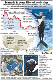 ENVIRONMENT: SeaWorld to cease killer whale shows infographic