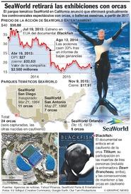 AMBIENTE: SeaWorld retirará espectáculos con orcas infographic
