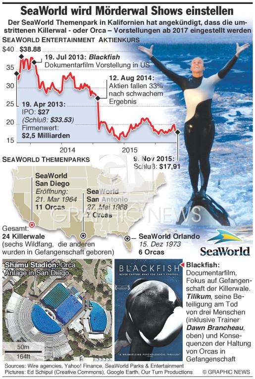 SeaWorld will Killerwal Shows einstellen infographic
