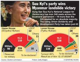 POLITICS: Myanmar election result, both houses (4) infographic