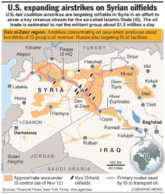 SYRIA: Airstrikes threaten IS oil production infographic