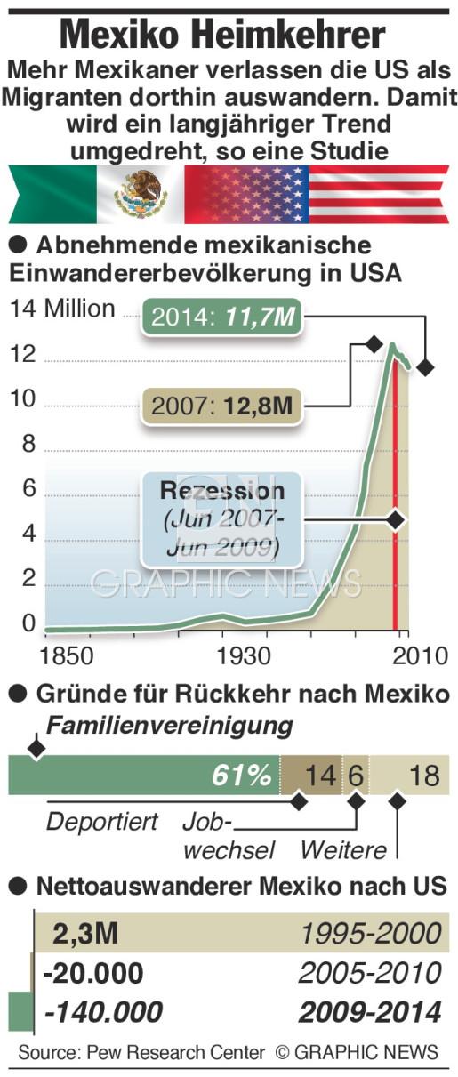 Einwanderer verlassen die Staaten infographic