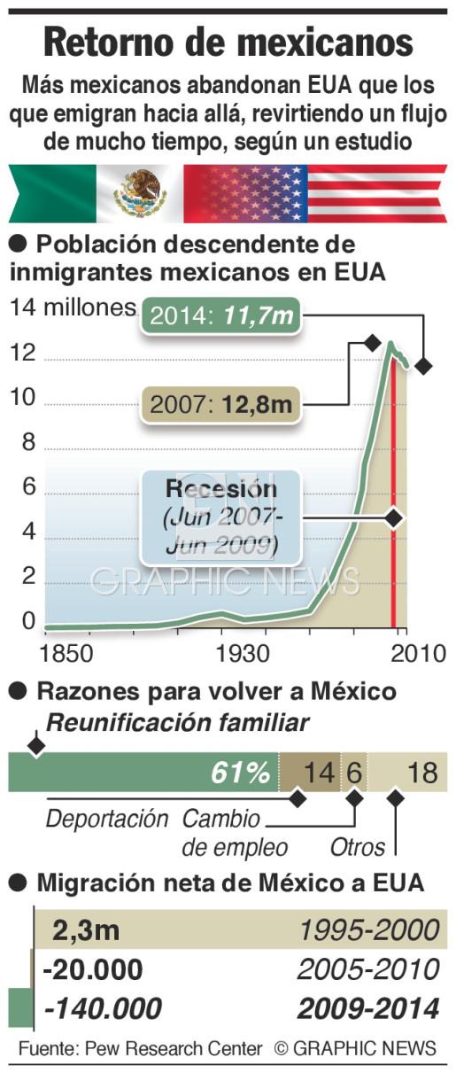 Migrantes abandonan EUA infographic