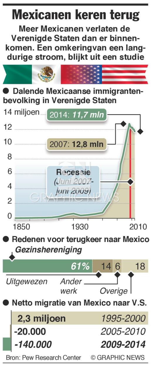 Migranten verlaten V.S. infographic