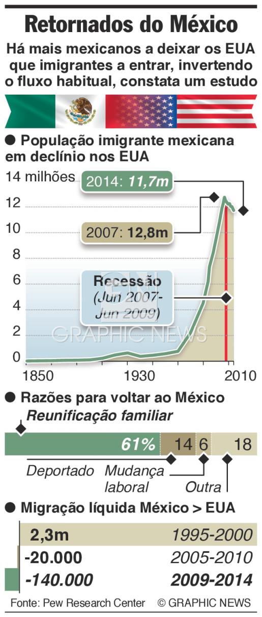 Imigrantes de regresso dos EUA infographic