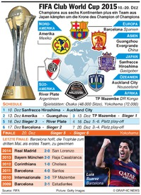 FUßBALL: FIFA Club World Cup 2015(1) infographic