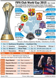 SOCCER: FIFA Club World Cup 2015(1) infographic