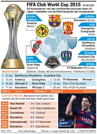 VOETBAL: FIFA Club World Cup 2015 (1) infographic