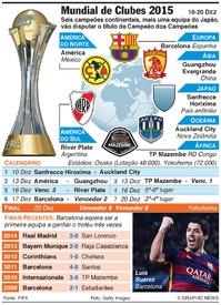 FUTEBOL: Mundial de Clubes 2015 (1) infographic