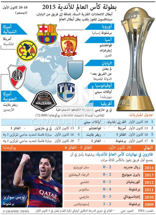 بطولة كأس العالم للأندية ٢٠١٥ infographic