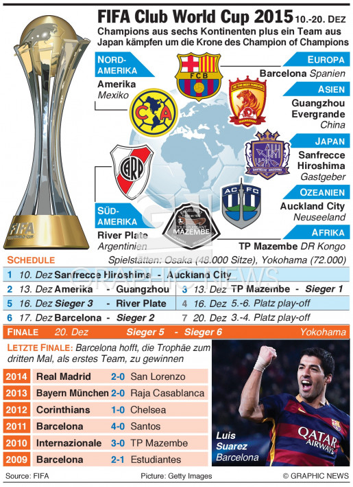 FIFA Club World Cup 2015(1) infographic