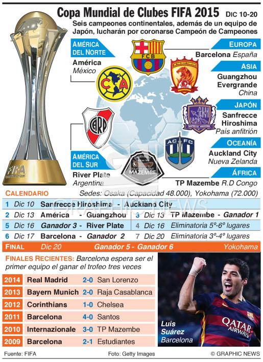 Soccer Copa Mundial De Clubes Fifa 2015 1 Infographic