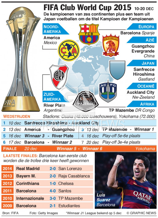 FIFA Club World Cup 2015 (1) infographic