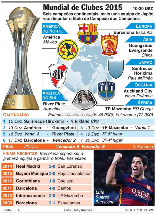 Mundial de Clubes 2015 (1) infographic