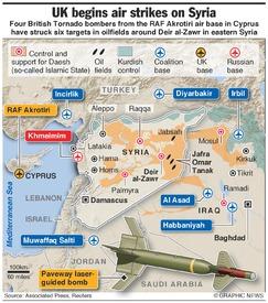 MILITARY: British bombers strike Daesh oil fields infographic