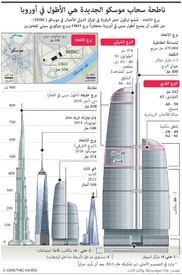 RUSSIA: Federation Tower is Europe's tallest building infographic
