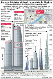 RUSSLAND: Federation Tower ist Europas höchstes Gebäude infographic