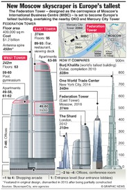 RUSSIA: Federation Tower is Europe's tallest building (1) infographic