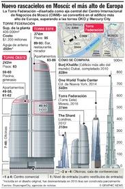 RUSIA: Torre Federación, el edificio más alto de Europa infographic