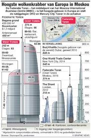 RUSLAND: Federatie Toren hoogste gebouw in Europa infographic