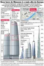 RÚSSIA: Torre da Federação é o edifício mais alto da Europa infographic