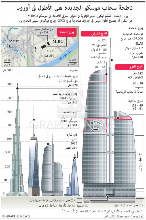 Federation Tower is Europe's tallest building infographic