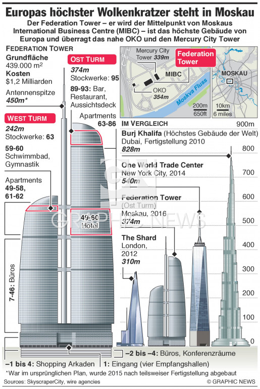 Federation Tower ist Europas höchstes Gebäude infographic