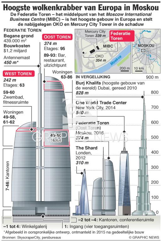 Federatie Toren hoogste gebouw in Europa infographic