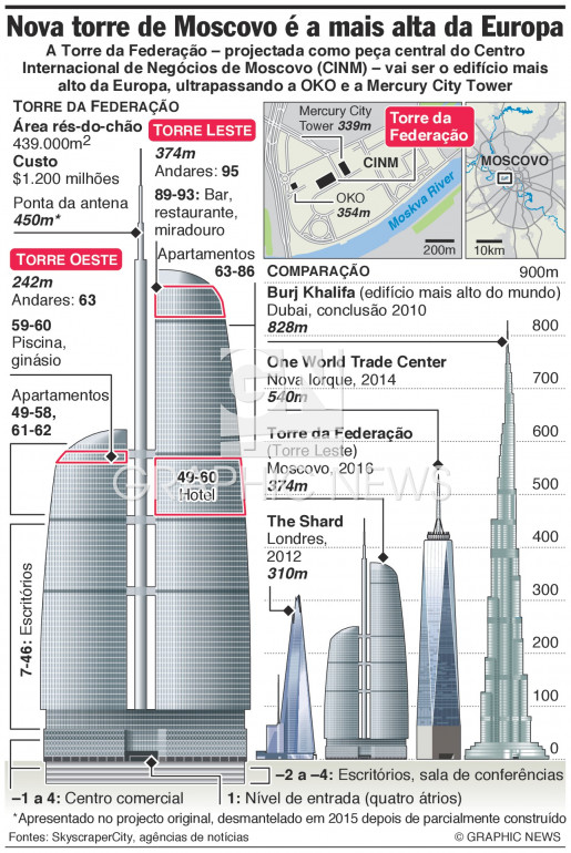 Torre da Federação é o edifício mais alto da Europa infographic