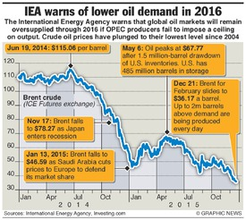 BUSINESS: Lower oil demand in 2016 infographic