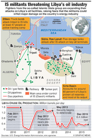 LIBYA: IS threat to oil industry infographic