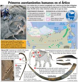 CIENCIA: Primeros asentamientos humanos en el Ártico infographic