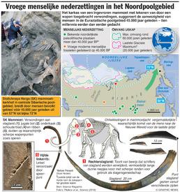 WETENSCHAP: Vroege menselijke nederzettingen in poolgebied infographic