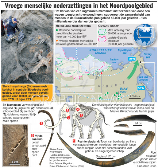 Vroege menselijke nederzettingen in poolgebied infographic