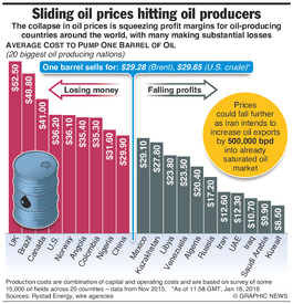 BUSINESS: Oil price production losses infographic