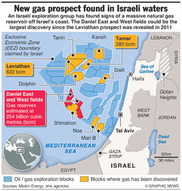 ISRAEL: Natural gas discovery infographic