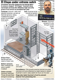 MEXICO: El Chapo extreme security  infographic