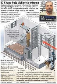 MÉXICO: Seguridad extrema para El Chapo infographic