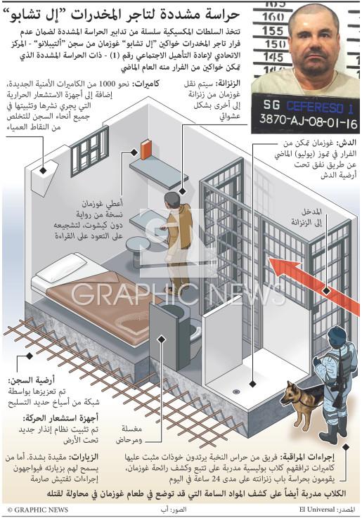 إجراءات حراسة مشددة جداً لإل شابو - تحديث أول infographic